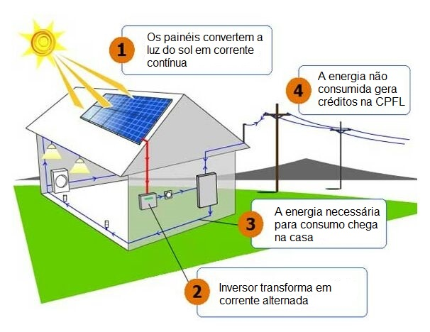 Produ 231 227 O De Energia Solar Em Casa Reduz Os Valores Da