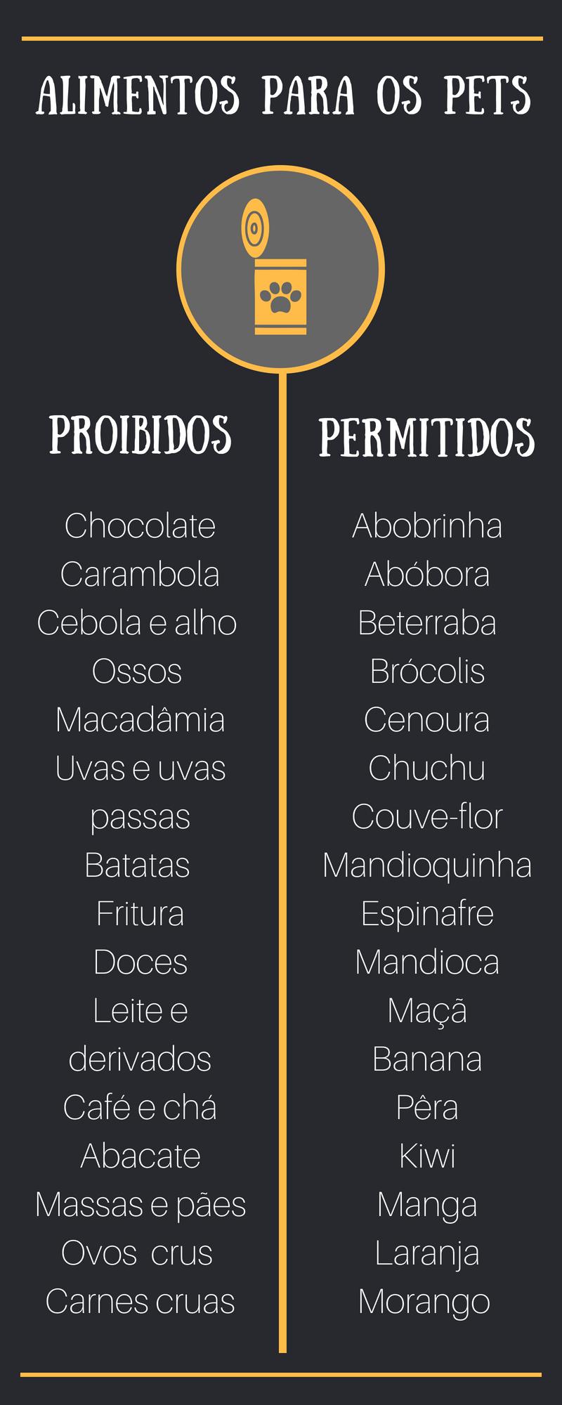 Infográfico alimentos proibidos e permitidos para animais